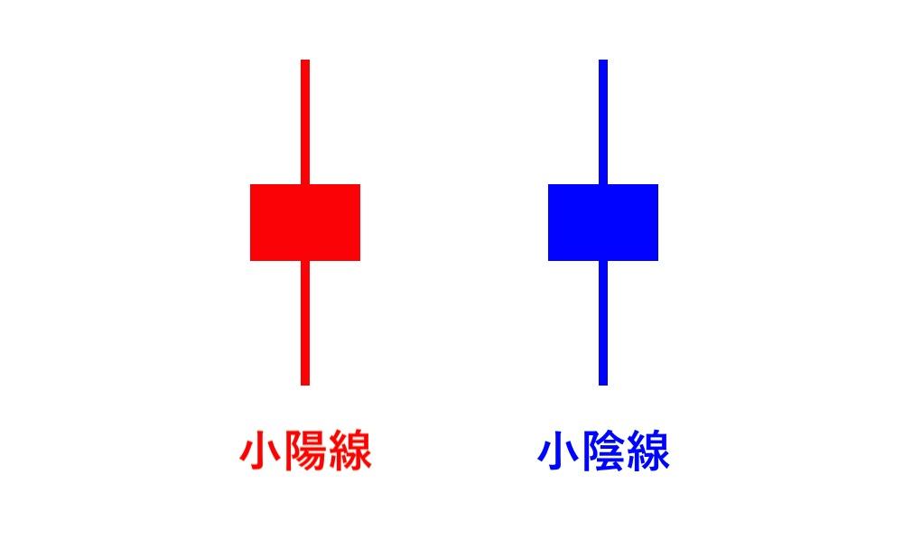 ローソク足の種類②:小陽線・小陰線