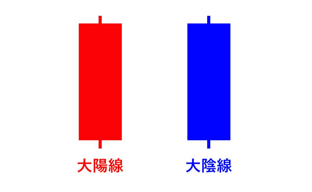 ローソク足の種類①:大陽線・大陰線