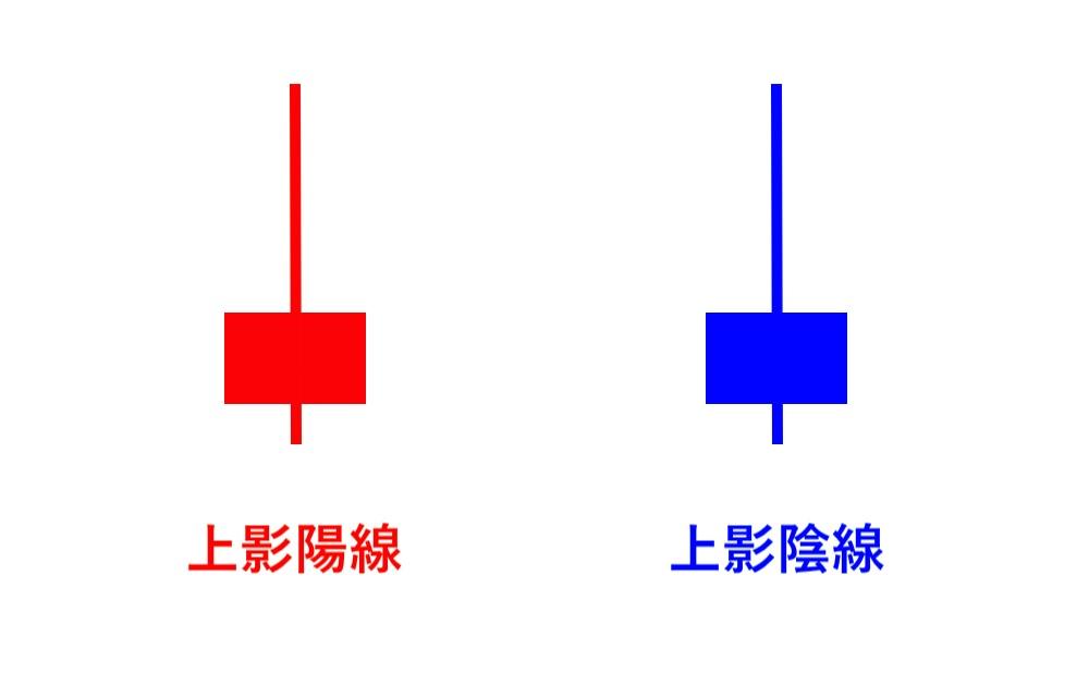ローソク足の種類③:上影陽線・上影陰線ル