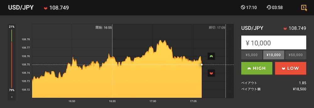 取引1回目:HighLow 15分取引 USD/JPY