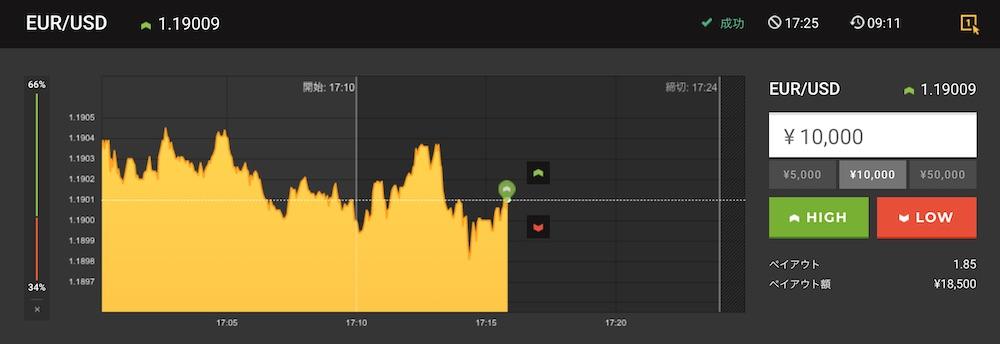 取引3回目:HighLow 15分取引 EUR/USD