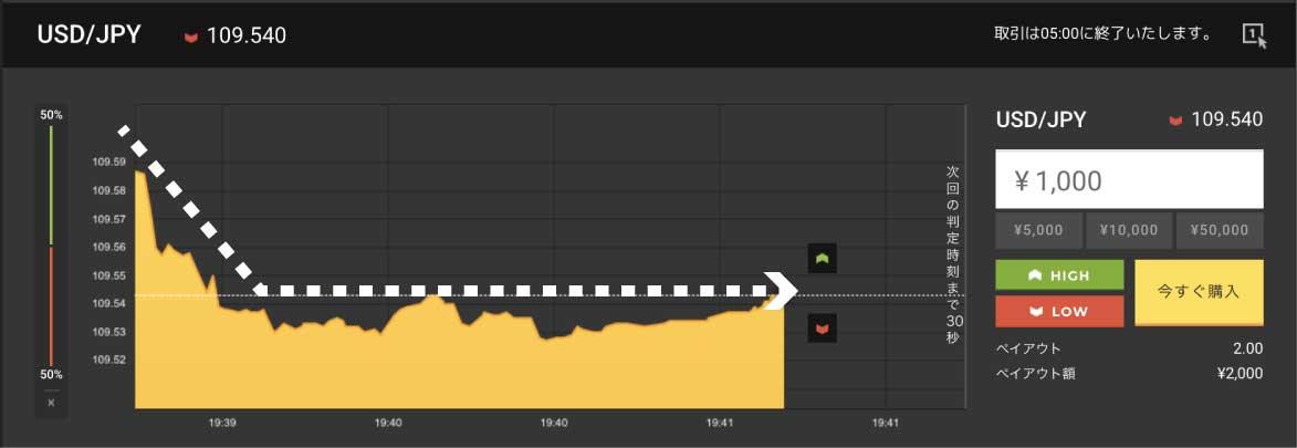 先程まで下向きのトレンドでしたが、現在はレンジ(ほぼ横ばい)になっているハイローオーストラリアのチャート
