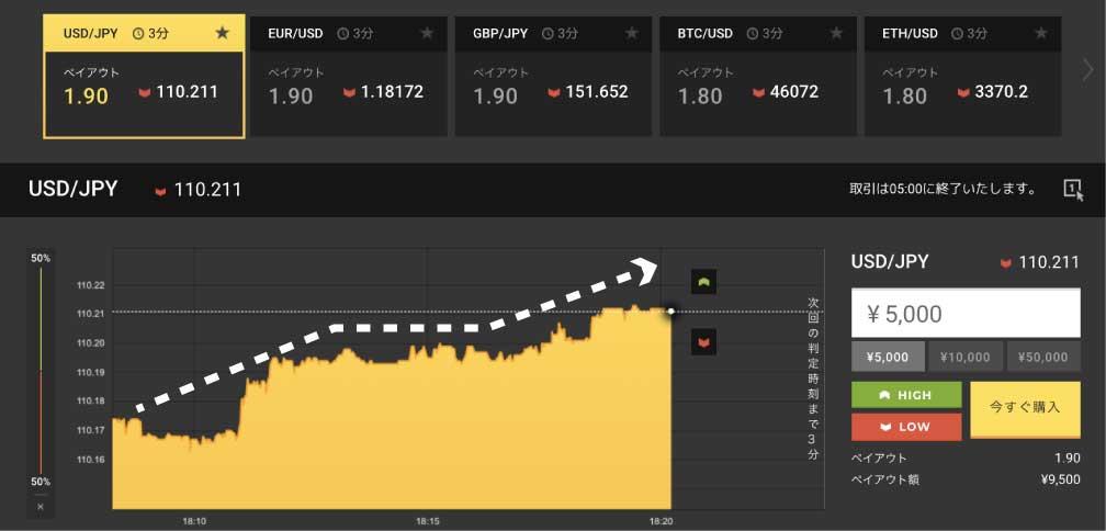 ハイローオーストラリアで明らかな上昇トレンドを認めるチャート