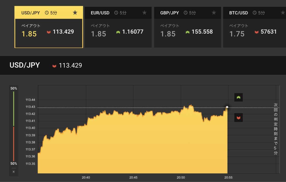 ハイローオーストラリアの5分取引のチャート