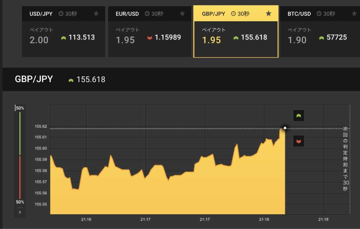 ハイローオーストラリアの30秒取引で、かなりの間上向きにチャートが伸び続けている場面
