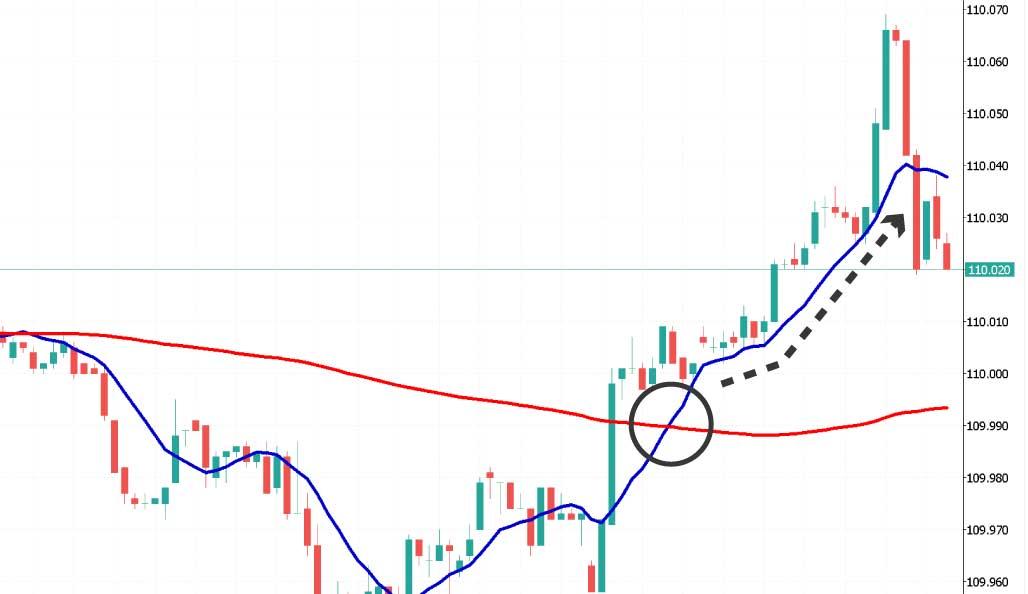 MT4上に移動平均線を引いてエントリーチャンスを探す「ゴールデンクロス」という手法